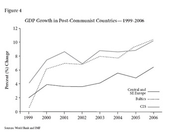 GDP Growth in Post-Communist Countries -- 1999-2006