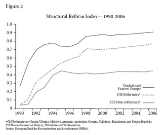 Structural Reform Index -- 1990-2006