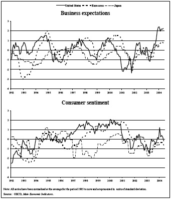 Business Expectations & Consumer Sentiment graph