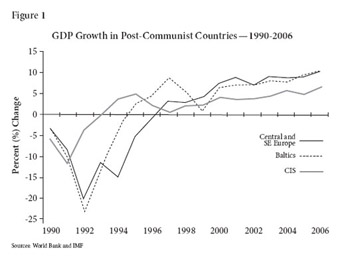 GDP Growth in Post-Communist Countries -- 1990-2006