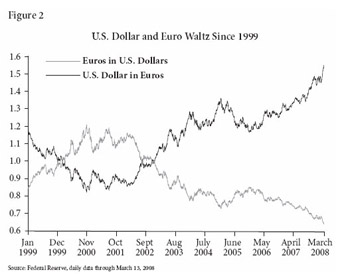 US Dollar and Euro Waltz since 1999