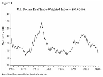 US Dollars Real Trade Weighted Index -- 1973-2008